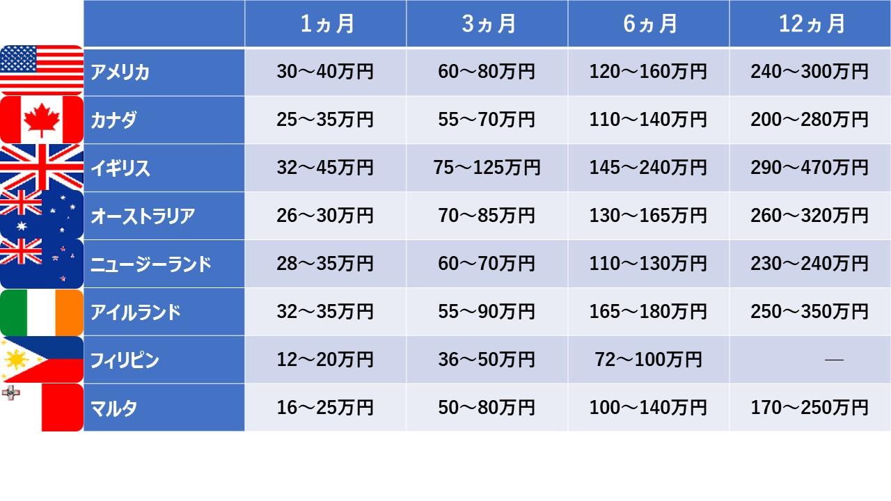 %e5%9b%bd%e5%88%a5%e7%95%99%e5%ad%a6%e8%b2%bb%e7%94%a8%e3%81%ae%e7%9b%b8%e5%a0%b4